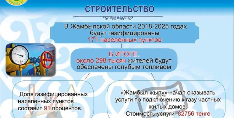 Инфографика: планы Жамбылской области на ближайшие два года